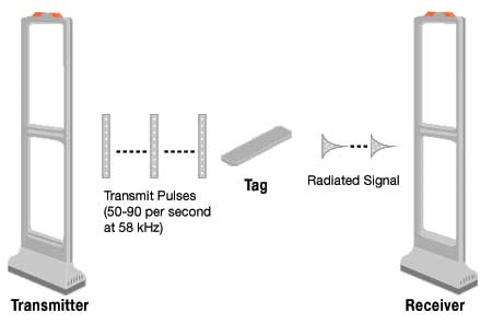 Antenne antivol : 3 technologies à la loupe